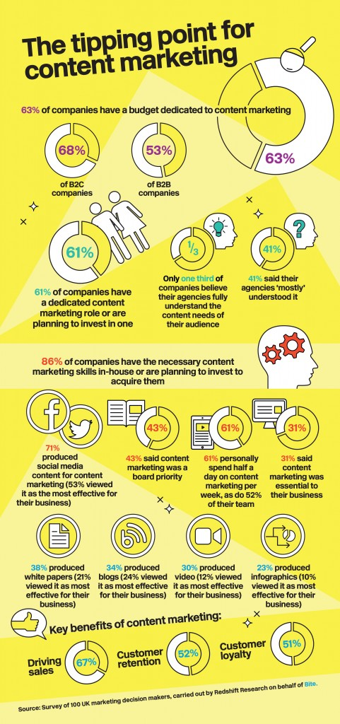 contentmarketingwith-biteresearch